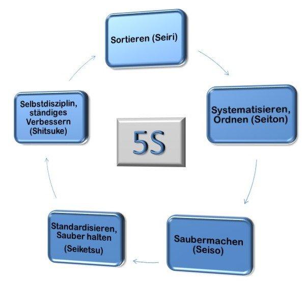 5S-Methode