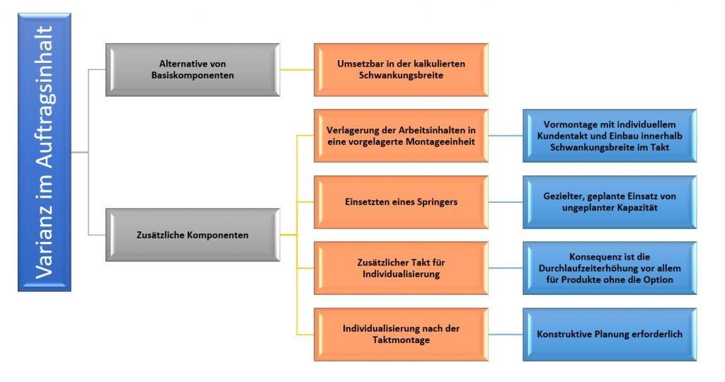 Auslegung Varianten einer Taktlinie